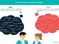 Infografik von Joblift