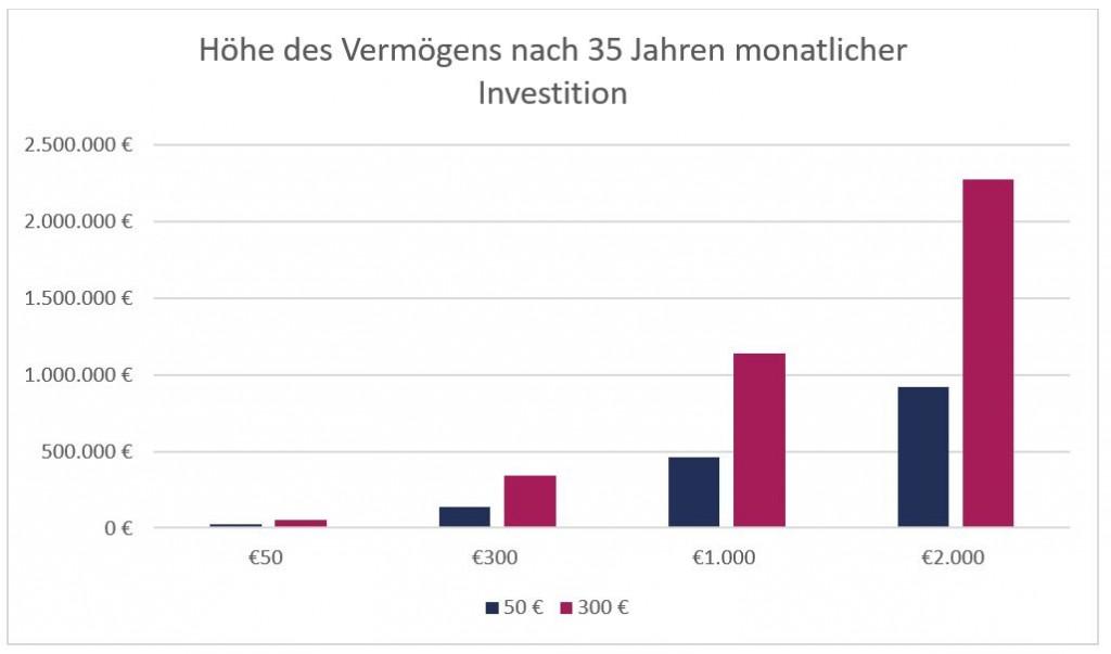 Diagramm zur Vermögenshöhe nach 35 monatlicher Investition von 50 Euro und 300 Euro im Vergleich